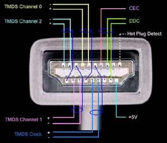 Распиновка HDMI