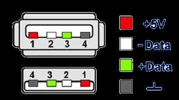 передачи данных USB