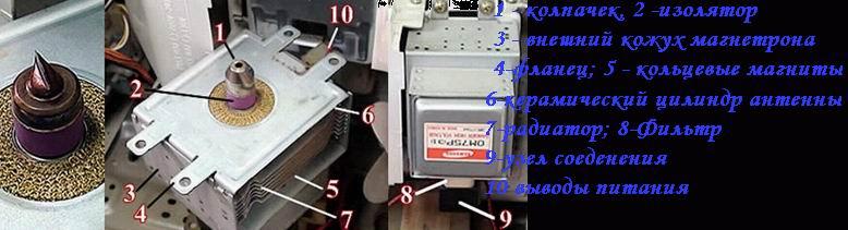 Устройство главного элемента микроволновки - магнетрона