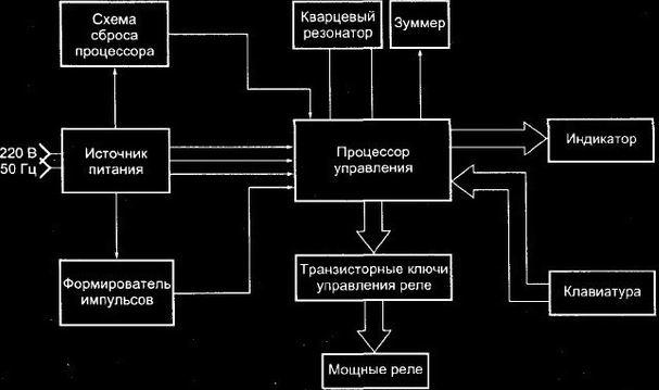 Функциональная схема микроволновки