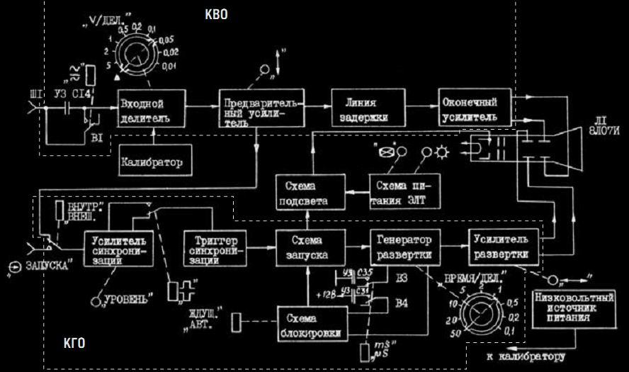 Структурная схема осциллографа С1-94