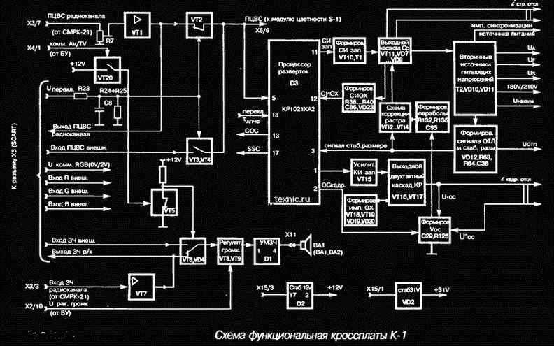 СМРК-21.  Далее полный цветовой видеосигнал(ПЦВС) радиоканала и сигнал звуковой частоты радиоканала поступают на...