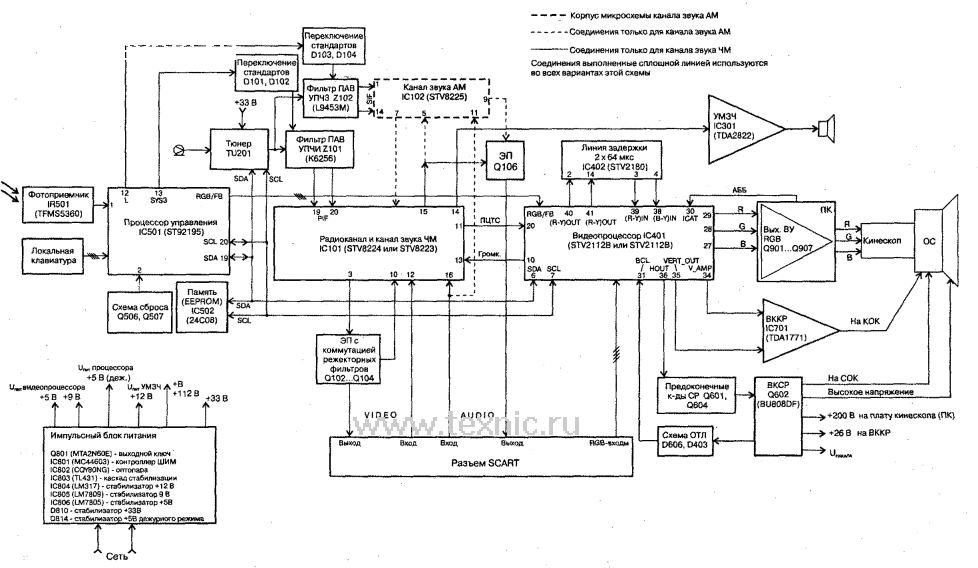 Функциональная схема шасси 11AK20.
