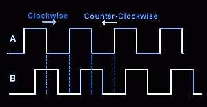 Диаграмма зависимости выходов энкодера друг от друга